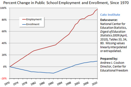 Is the United States Public Education System corrupt ?