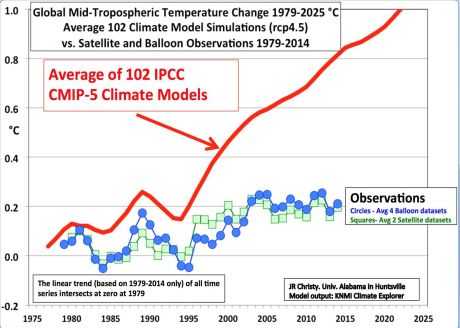 john-christy-climate-change-chart-0a201a1637955761