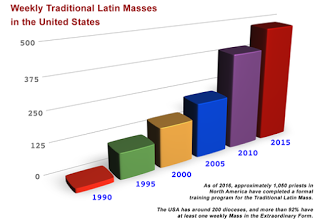 875-chart-traditional-latin-masses-united-states_preview